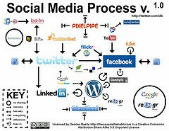 Social Media Process v. 1.0 by Damien Basile