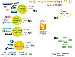 Social Media Marketing & PR 2.0 by Extanz.com by Yann Ropars