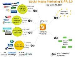 Social Media Marketing & PR 2.0 by Extanz.com by Yann Ropars