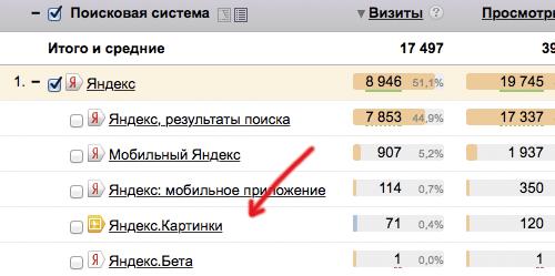 Трафик из Яндекс.Картинок в Яндекс.Метрике