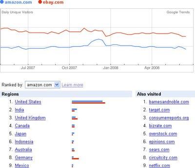 """Тенденции Google """"Вебсайты"""""""